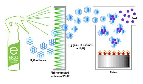 how eco-spray works