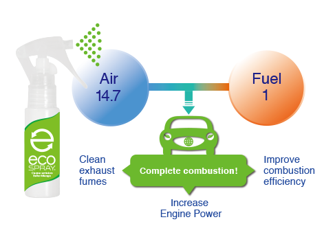 By allowing more efficient combustion eco-SPRAY works to improve gas mileage.